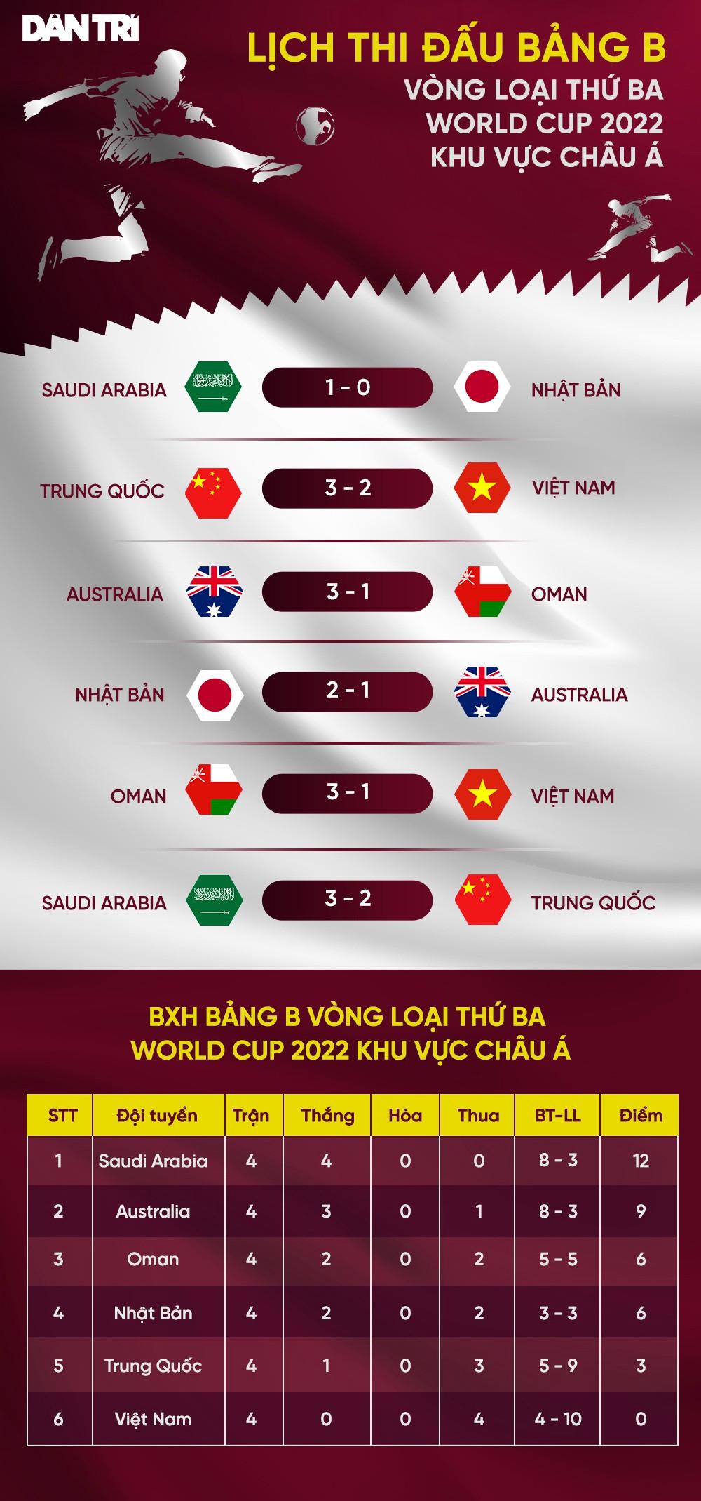 Cục diện vòng loại World Cup 2022 khu vực châu Á sau 4 lượt trận - 3
